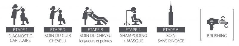 Secret professionnel by Phyto produits de coiffure professionnel ...